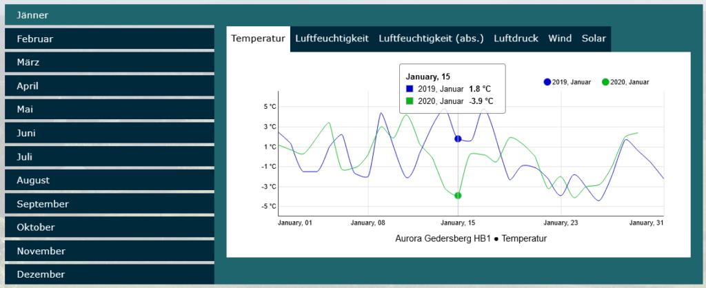 Screenshot der Jahresvergleichsseite. Zu sehen sind ein Auswahlbereich der Monate Jänner bis Dezember auf der linken Seite, ein weiterer Auswahlbereich für Temperatur, Luftfeuchtigkeit (relativ und absolut), Luftdruck, Wind und Solarstrahlung oben und zentral das zugehörige Diagramm, in dem die jeweiligen Werte über die Jahre verglichen werden.